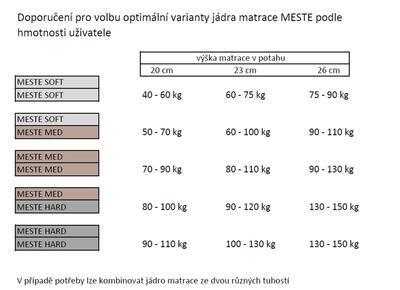 Meste soft - 6